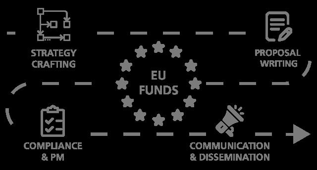 eu funds strategy